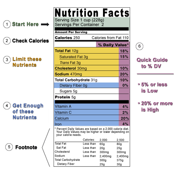 They Should Teach Kids How to Read Nutrition Labels | KeepWell Foods